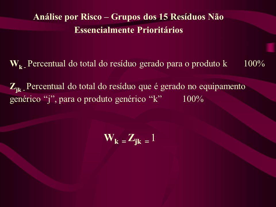 Análise por Risco – Grupos dos 15 Resíduos Não Essencialmente Prioritários W k - Percentual do total do resíduo gerado para o produto k 100% Z jk - Pe