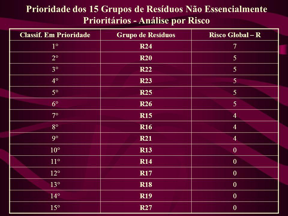 Prioridade dos 15 Grupos de Resíduos Não Essencialmente Prioritários - Análise por Risco Classif. Em PrioridadeGrupo de ResíduosRisco Global – R 1°R24