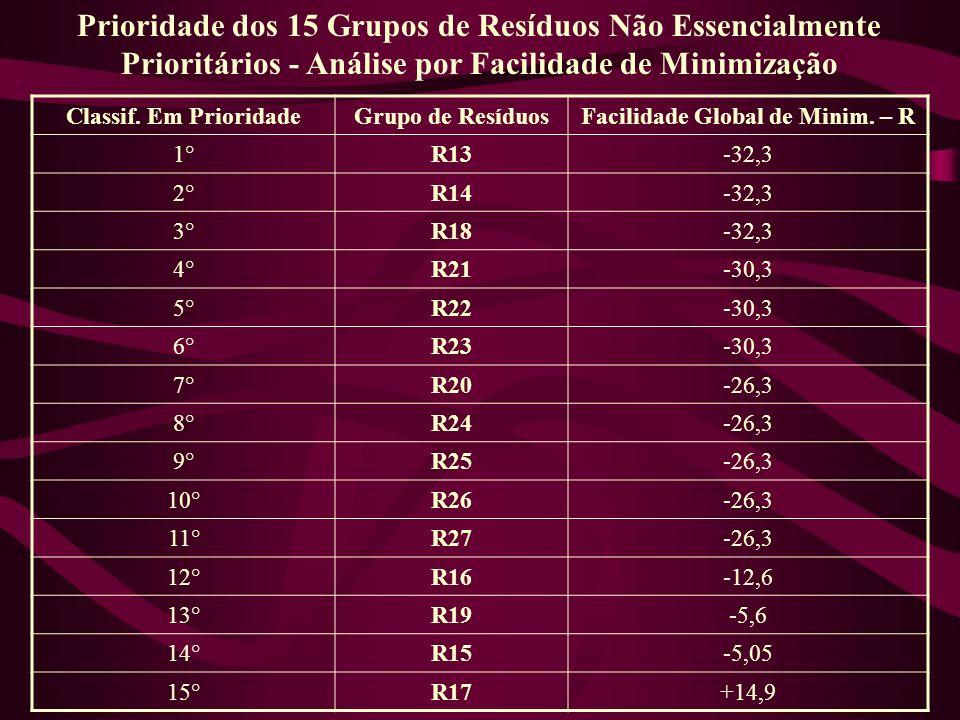 Classif. Em PrioridadeGrupo de ResíduosFacilidade Global de Minim. – R 1°R13-32,3 2°R14-32,3 3°R18-32,3 4°R21-30,3 5°R22-30,3 6°R23-30,3 7°R20-26,3 8°