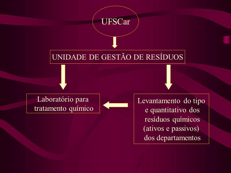 UNIDADE DE GESTÃO DE RESÍDUOS UFSCar Laboratório para tratamento químico Levantamento do tipo e quantitativo dos resíduos químicos (ativos e passivos)