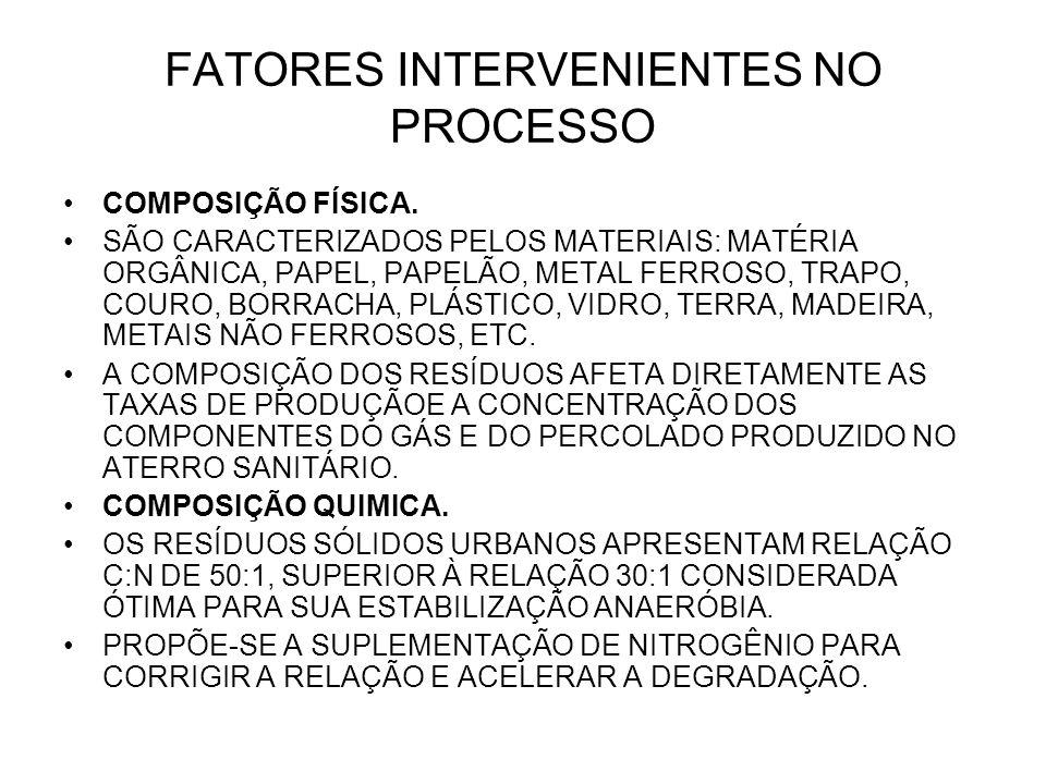 FATORES INTERVENIENTES NO PROCESSO COMPOSIÇÃO FÍSICA. SÃO CARACTERIZADOS PELOS MATERIAIS: MATÉRIA ORGÂNICA, PAPEL, PAPELÃO, METAL FERROSO, TRAPO, COUR