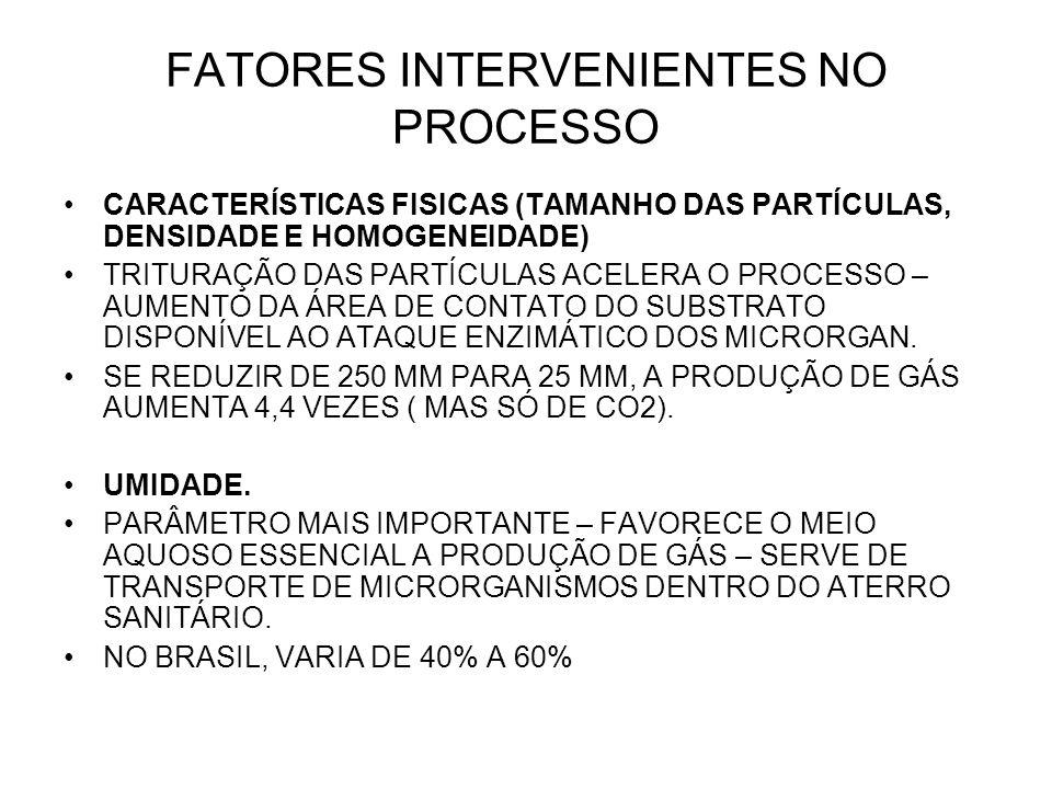 FATORES INTERVENIENTES NO PROCESSO CARACTERÍSTICAS FISICAS (TAMANHO DAS PARTÍCULAS, DENSIDADE E HOMOGENEIDADE) TRITURAÇÃO DAS PARTÍCULAS ACELERA O PROCESSO – AUMENTO DA ÁREA DE CONTATO DO SUBSTRATO DISPONÍVEL AO ATAQUE ENZIMÁTICO DOS MICRORGAN.