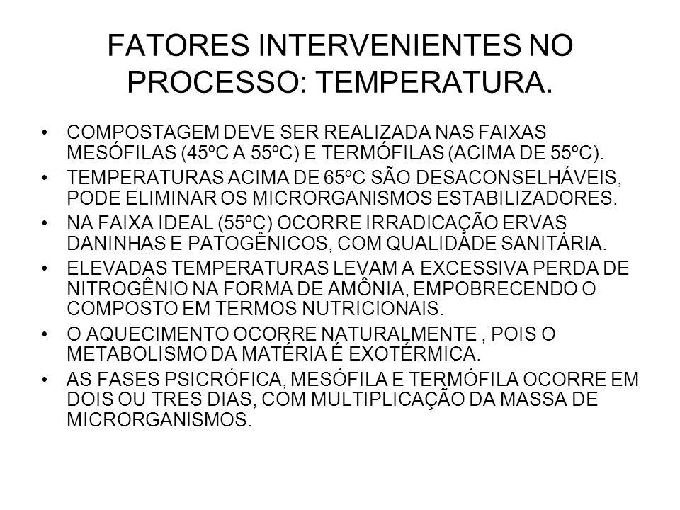 FATORES INTERVENIENTES NO PROCESSO: TEMPERATURA. COMPOSTAGEM DEVE SER REALIZADA NAS FAIXAS MESÓFILAS (45ºC A 55ºC) E TERMÓFILAS (ACIMA DE 55ºC). TEMPE