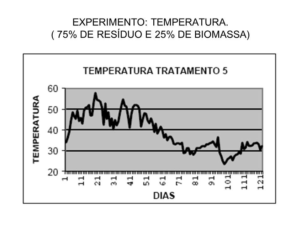 EXPERIMENTO: TEMPERATURA. ( 75% DE RESÍDUO E 25% DE BIOMASSA)