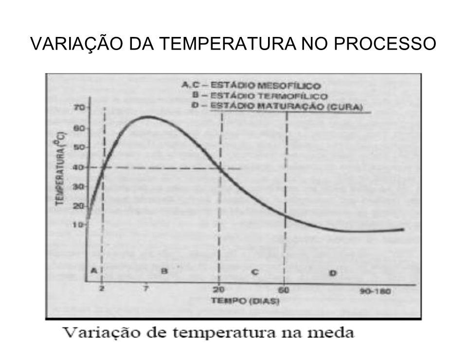VARIAÇÃO DA TEMPERATURA NO PROCESSO