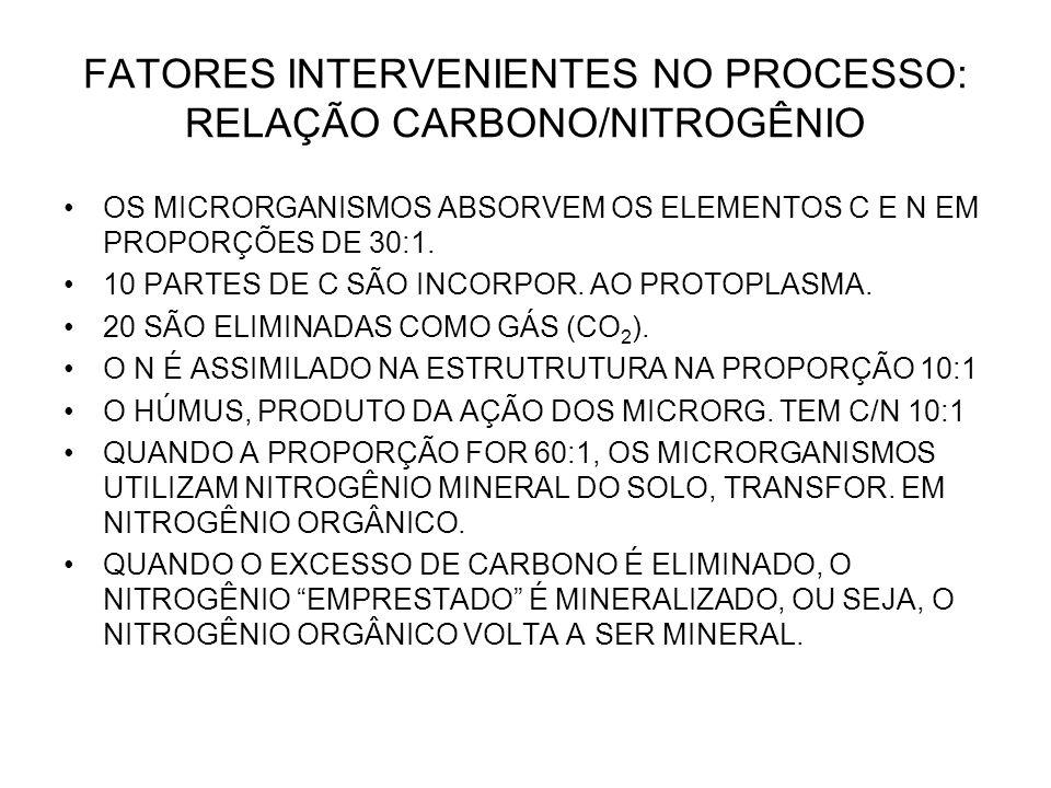 FATORES INTERVENIENTES NO PROCESSO: RELAÇÃO CARBONO/NITROGÊNIO OS MICRORGANISMOS ABSORVEM OS ELEMENTOS C E N EM PROPORÇÕES DE 30:1. 10 PARTES DE C SÃO