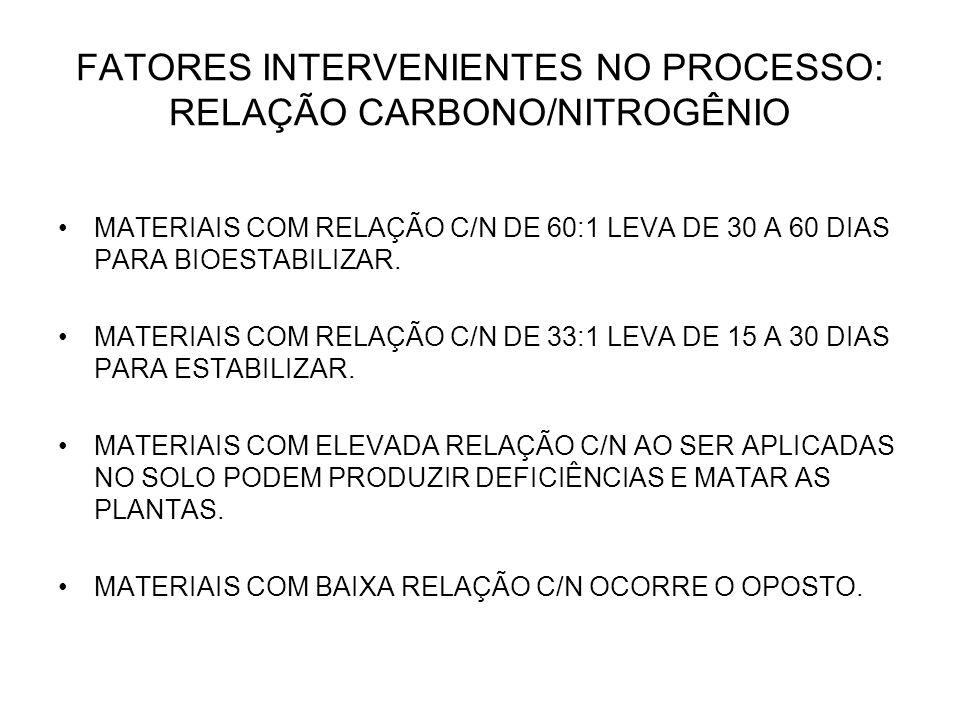 FATORES INTERVENIENTES NO PROCESSO: RELAÇÃO CARBONO/NITROGÊNIO MATERIAIS COM RELAÇÃO C/N DE 60:1 LEVA DE 30 A 60 DIAS PARA BIOESTABILIZAR. MATERIAIS C