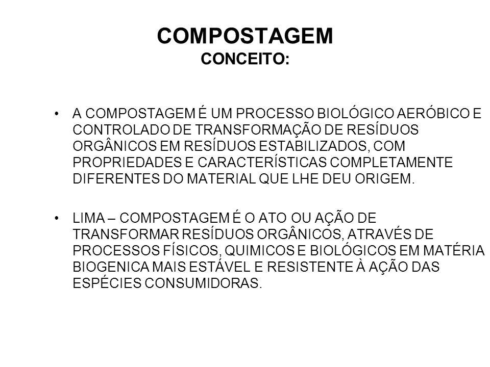 COMPOSTAGEM CONCEITO: A COMPOSTAGEM É UM PROCESSO BIOLÓGICO AERÓBICO E CONTROLADO DE TRANSFORMAÇÃO DE RESÍDUOS ORGÂNICOS EM RESÍDUOS ESTABILIZADOS, CO