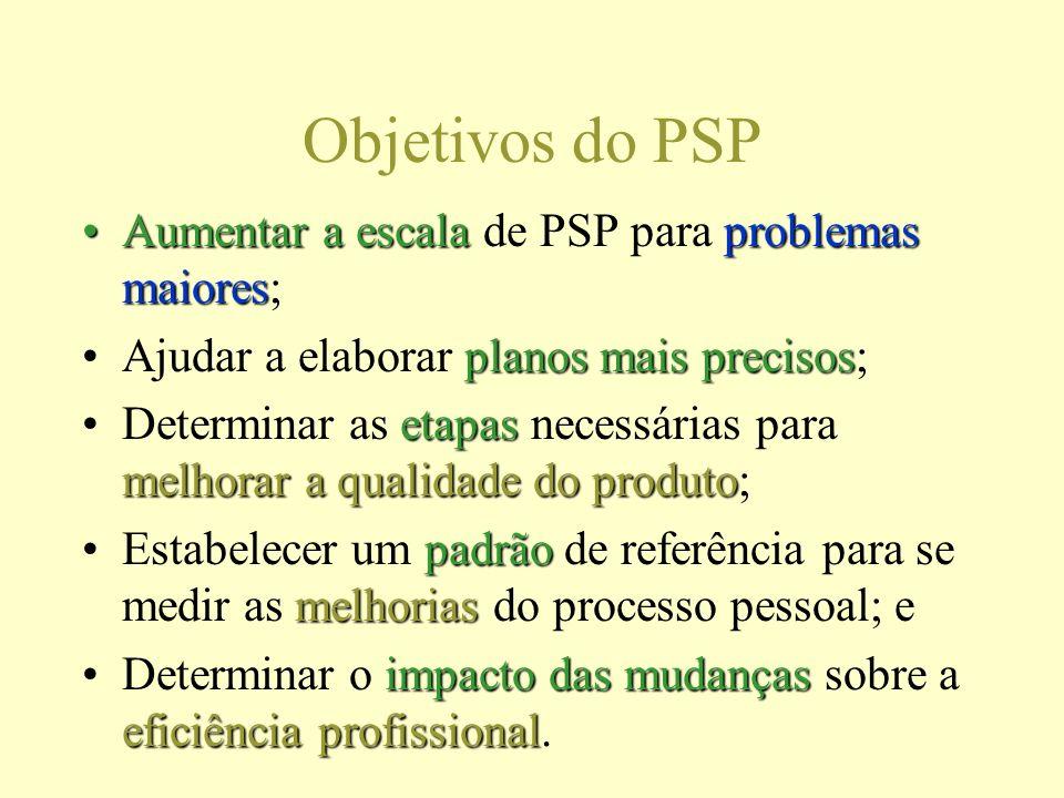 Objetivos do PSP Aumentar a escalaproblemas maioresAumentar a escala de PSP para problemas maiores; planos mais precisosAjudar a elaborar planos mais