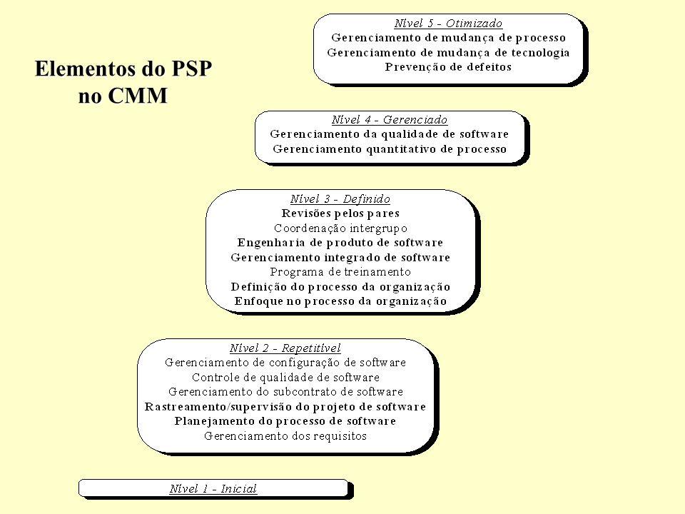 Elementos do PSP no CMM