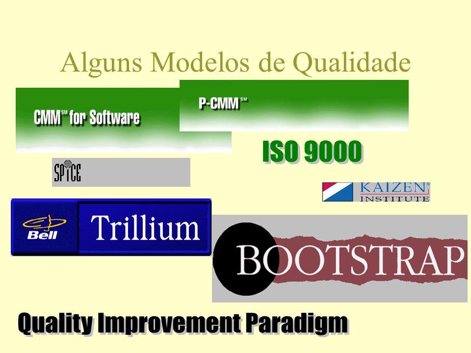 Alguns Modelos de Qualidade