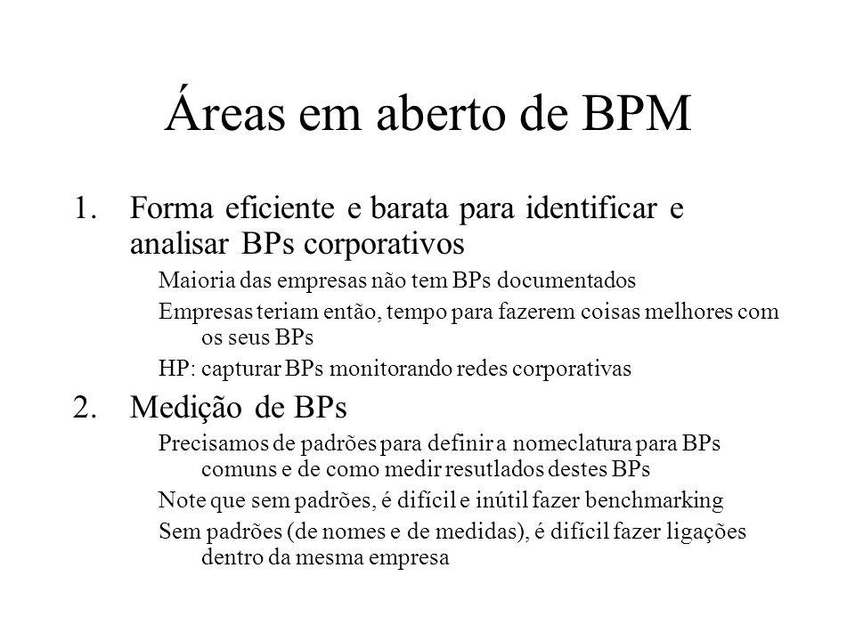 Áreas em aberto de BPM 1.Forma eficiente e barata para identificar e analisar BPs corporativos Maioria das empresas não tem BPs documentados Empresas