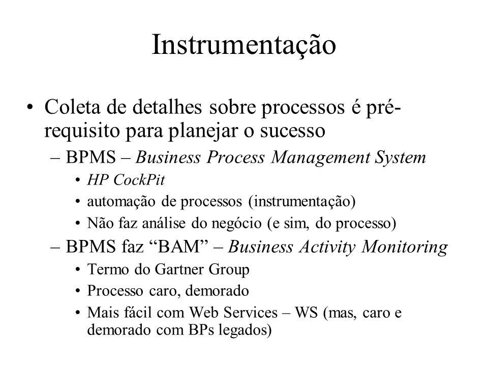 Instrumentação Coleta de detalhes sobre processos é pré- requisito para planejar o sucesso –BPMS – Business Process Management System HP CockPit autom