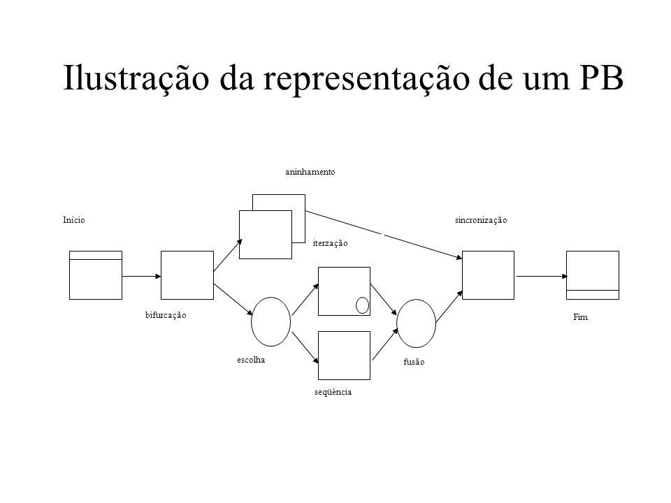 Ilustração da representação de um PB seqüência aninhamento Início Fim sincronização iterzação bifurcação escolha fusão