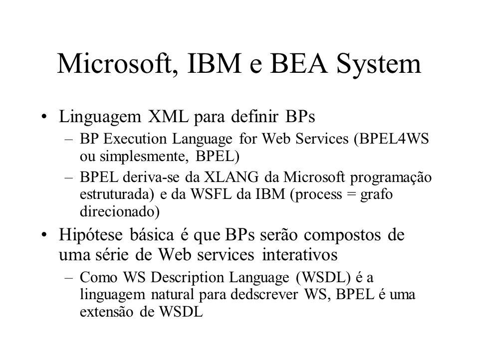 Microsoft, IBM e BEA System Linguagem XML para definir BPs –BP Execution Language for Web Services (BPEL4WS ou simplesmente, BPEL) –BPEL deriva-se da