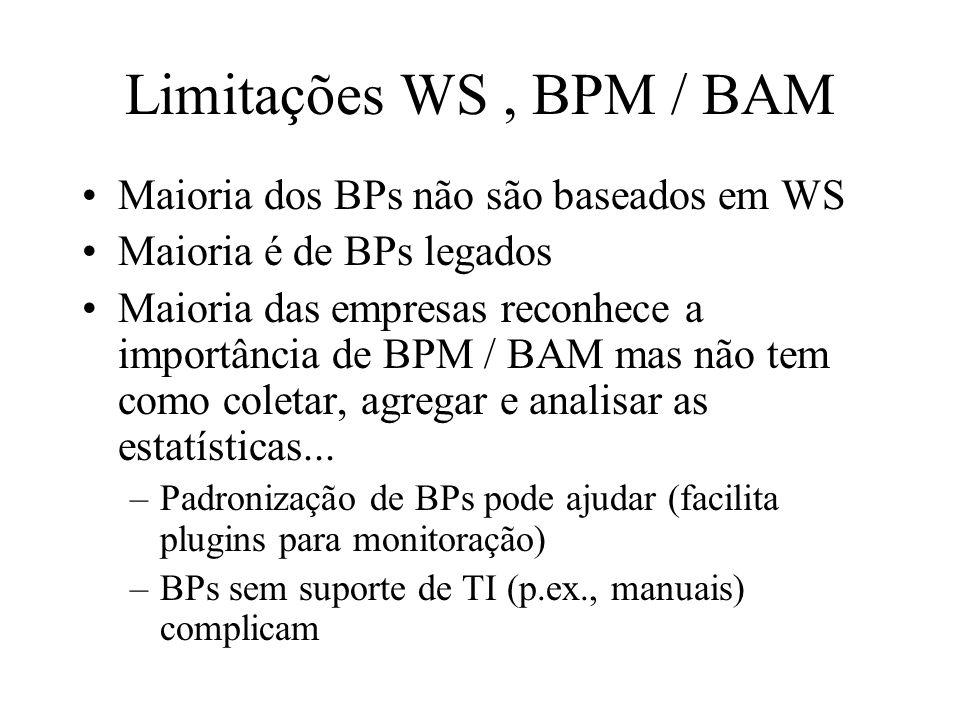 Limitações WS, BPM / BAM Maioria dos BPs não são baseados em WS Maioria é de BPs legados Maioria das empresas reconhece a importância de BPM / BAM mas