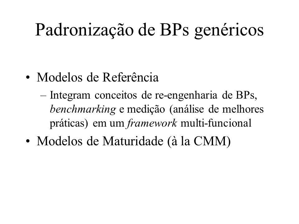 Padronização de BPs genéricos Modelos de Referência –Integram conceitos de re-engenharia de BPs, benchmarking e medição (análise de melhores práticas)