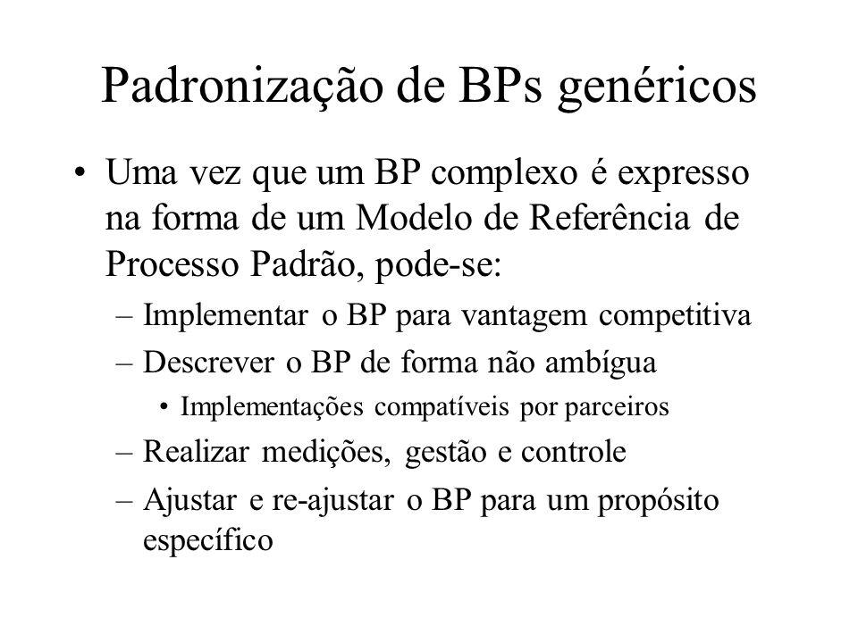 Padronização de BPs genéricos Uma vez que um BP complexo é expresso na forma de um Modelo de Referência de Processo Padrão, pode-se: –Implementar o BP