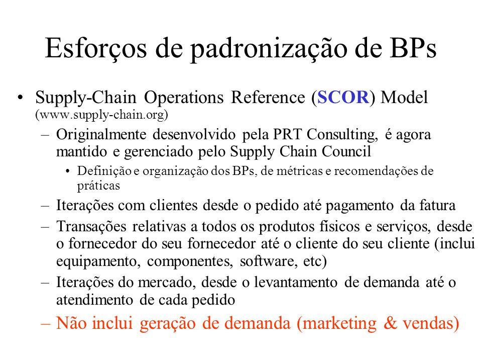 Esforços de padronização de BPs Supply-Chain Operations Reference (SCOR) Model (www.supply-chain.org) –Originalmente desenvolvido pela PRT Consulting,