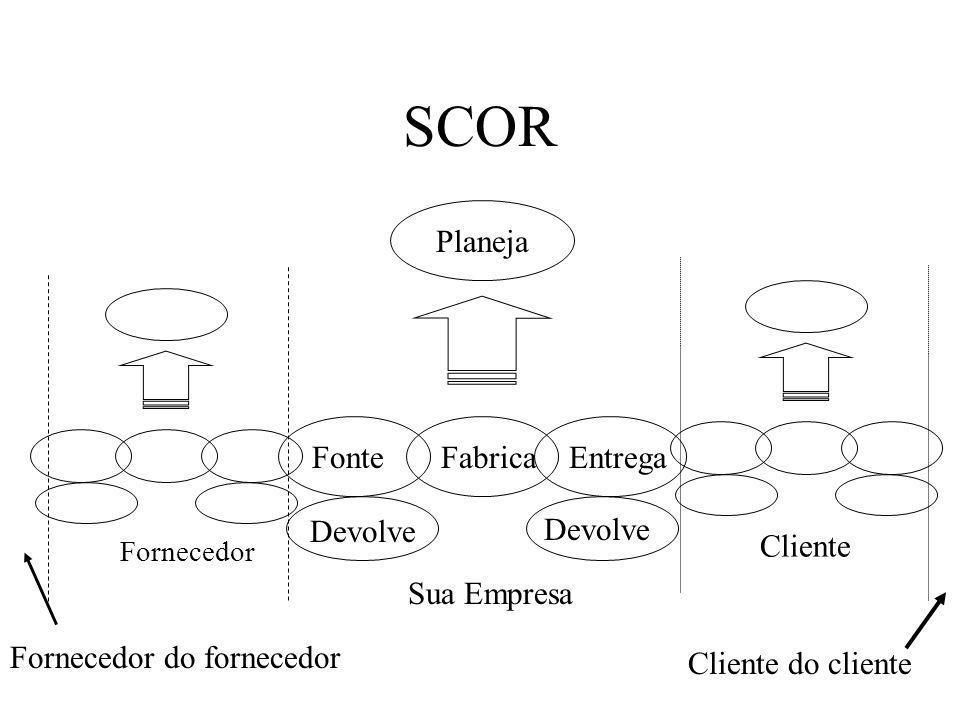SCOR Fonte Fabrica Entrega Devolve Sua Empresa Planeja Fornecedor Cliente Cliente do cliente Fornecedor do fornecedor