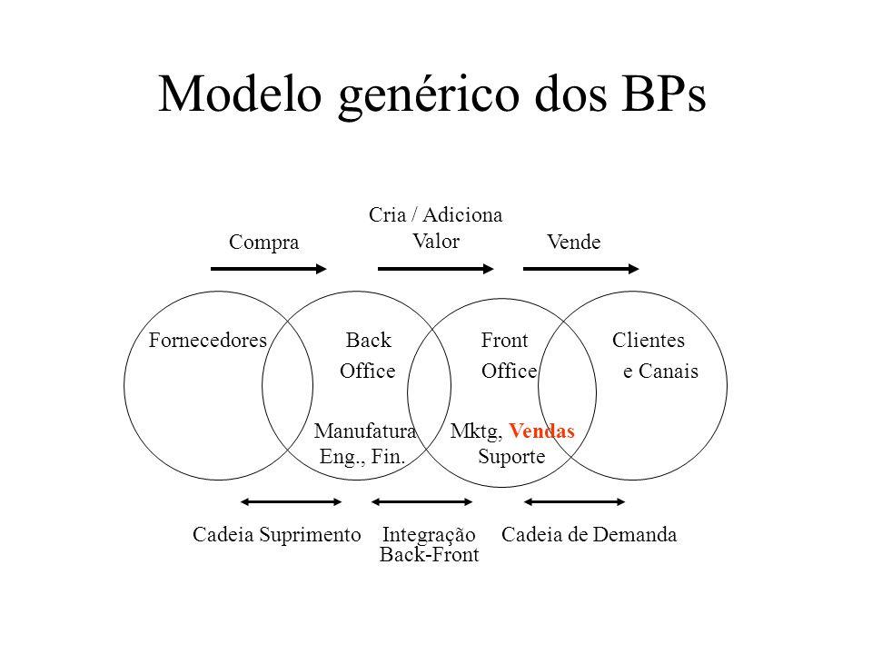Modelo genérico dos BPs Cria / Adiciona Valor Fornecedores Back Front Clientes Office Office e Canais Manufatura Mktg, Vendas Eng., Fin. Suporte Cadei