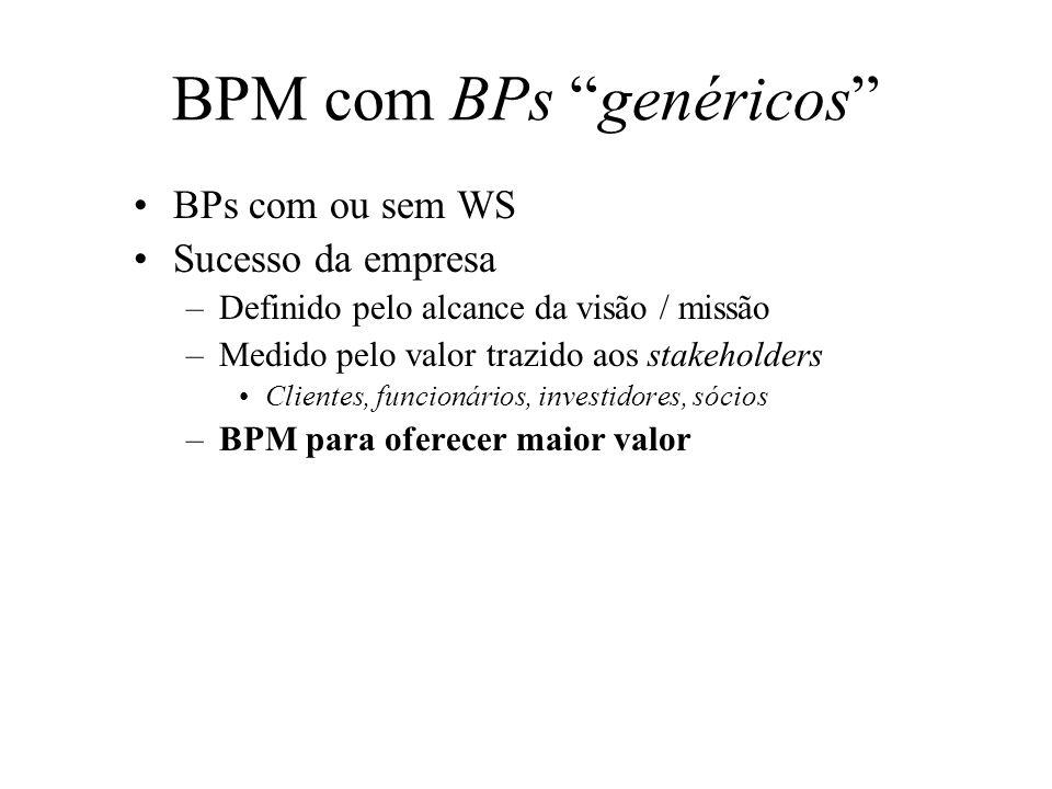 BPM com BPs genéricos BPs com ou sem WS Sucesso da empresa –Definido pelo alcance da visão / missão –Medido pelo valor trazido aos stakeholders Client