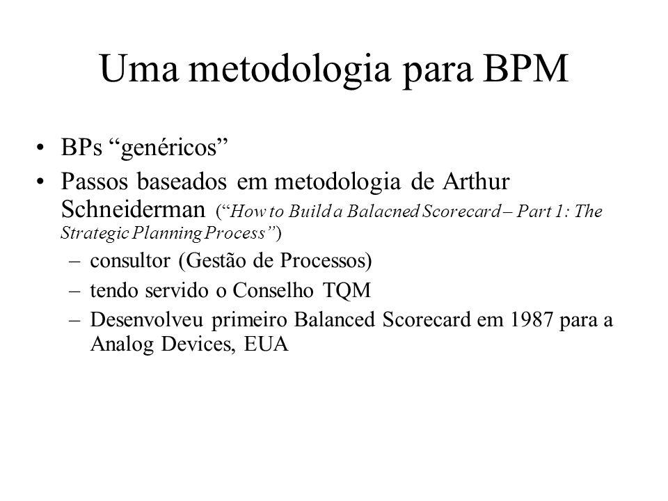 Uma metodologia para BPM BPs genéricos Passos baseados em metodologia de Arthur Schneiderman (How to Build a Balacned Scorecard – Part 1: The Strategi