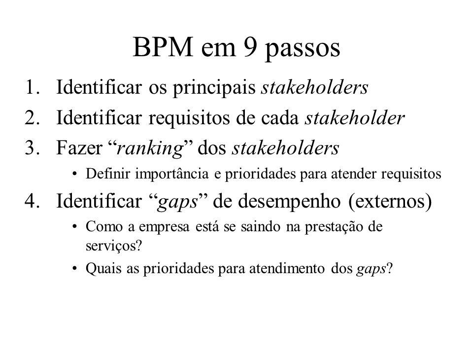 BPM em 9 passos 1.Identificar os principais stakeholders 2.Identificar requisitos de cada stakeholder 3.Fazer ranking dos stakeholders Definir importâ