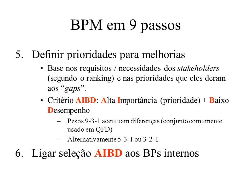 BPM em 9 passos 5.Definir prioridades para melhorias Base nos requisitos / necessidades dos stakeholders (segundo o ranking) e nas prioridades que ele