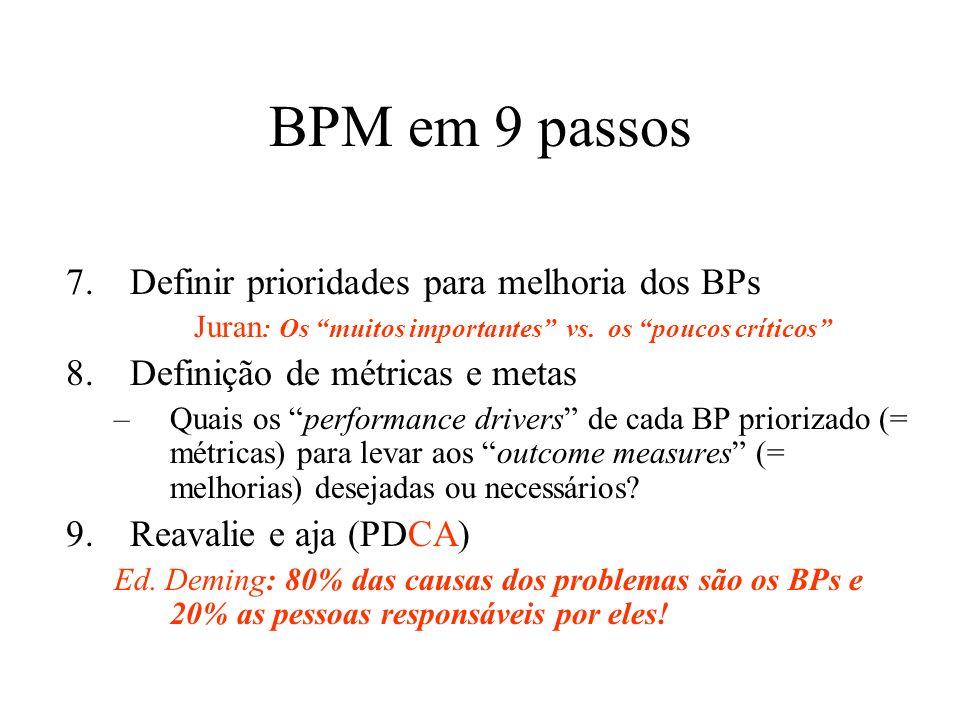 BPM em 9 passos 7.Definir prioridades para melhoria dos BPs Juran : Os muitos importantes vs. os poucos críticos 8.Definição de métricas e metas –Quai