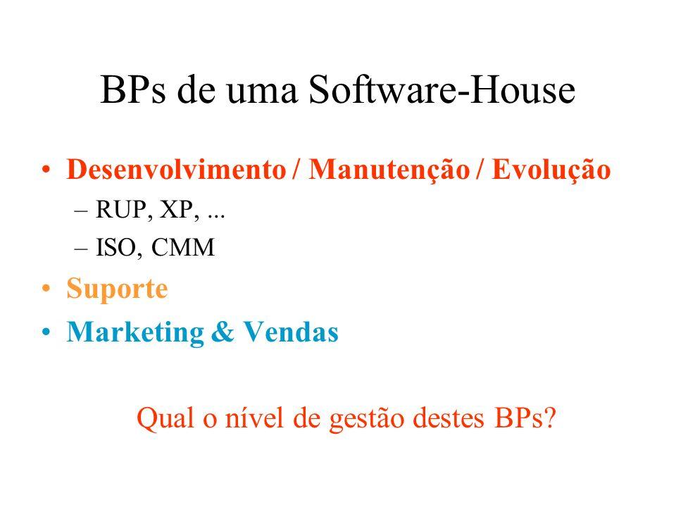 BPs de uma Software-House Desenvolvimento / Manutenção / Evolução –RUP, XP,... –ISO, CMM Suporte Marketing & Vendas Qual o nível de gestão destes BPs?