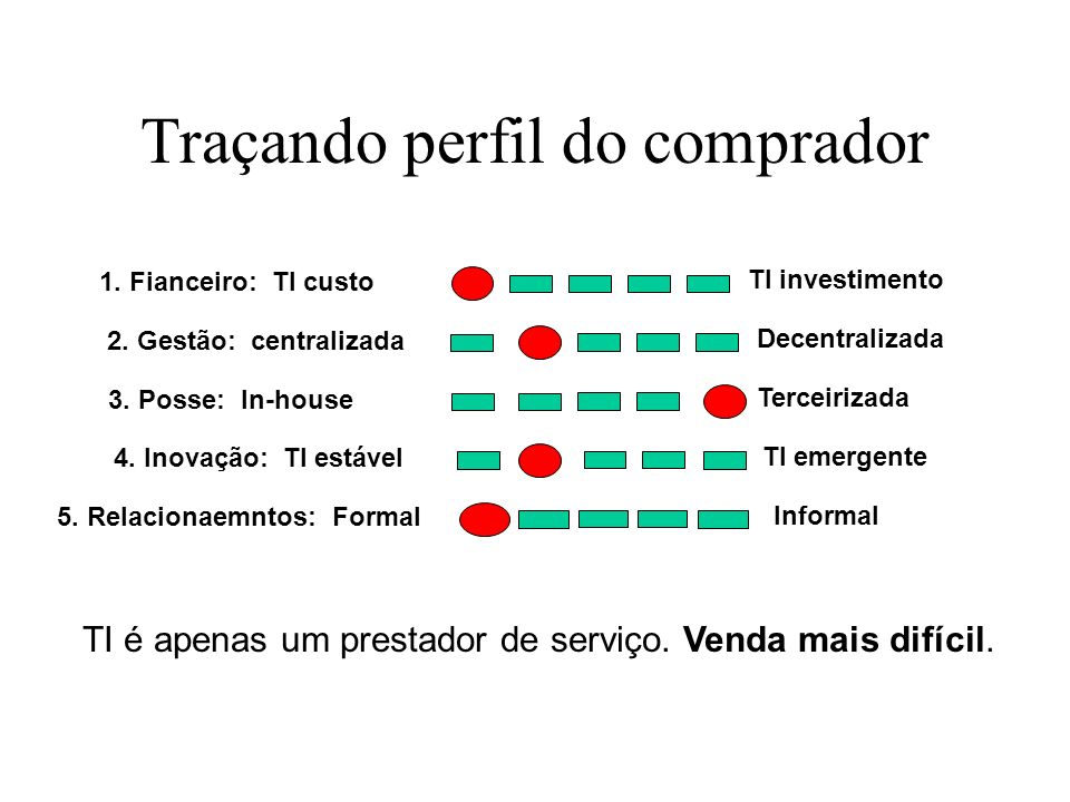 Traçando perfil do comprador 1. Fianceiro: TI custo TI investimento 2. Gestão: centralizada Decentralizada 3. Posse: In-house Terceirizada 4. Inovação