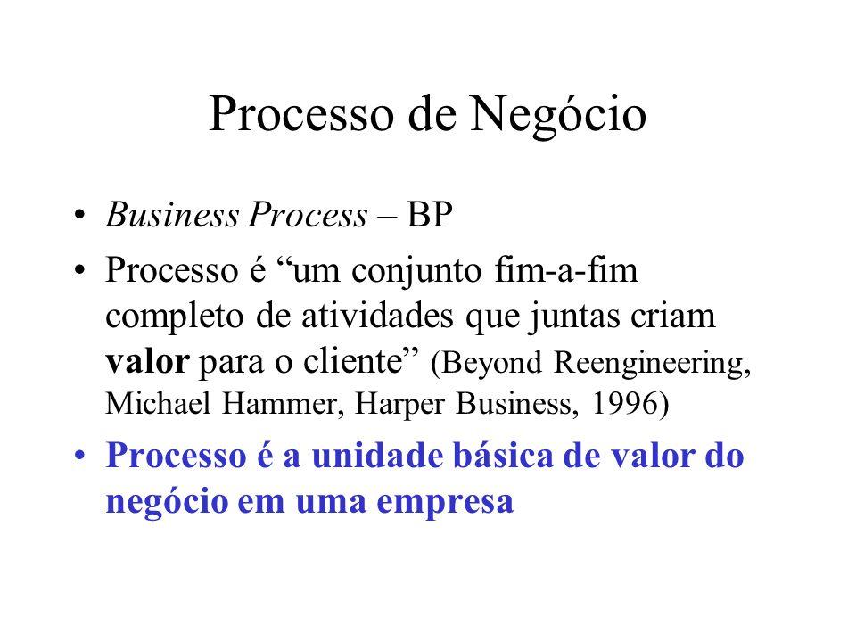 Processo de Negócio Business Process – BP Processo é um conjunto fim-a-fim completo de atividades que juntas criam valor para o cliente (Beyond Reengi