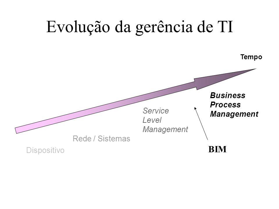 Evolução da gerência de TI Tempo Dispositivo Rede / Sistemas Service Level Management Business Process Management BIM