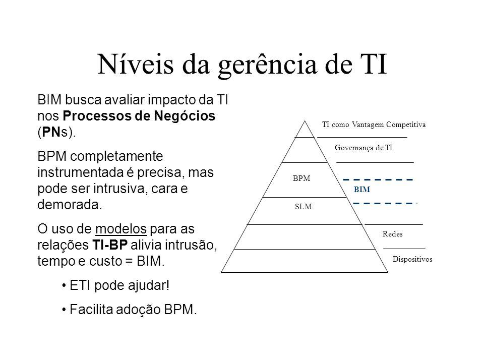 Níveis da gerência de TI BIM busca avaliar impacto da TI nos Processos de Negócios (PNs). BPM completamente instrumentada é precisa, mas pode ser intr
