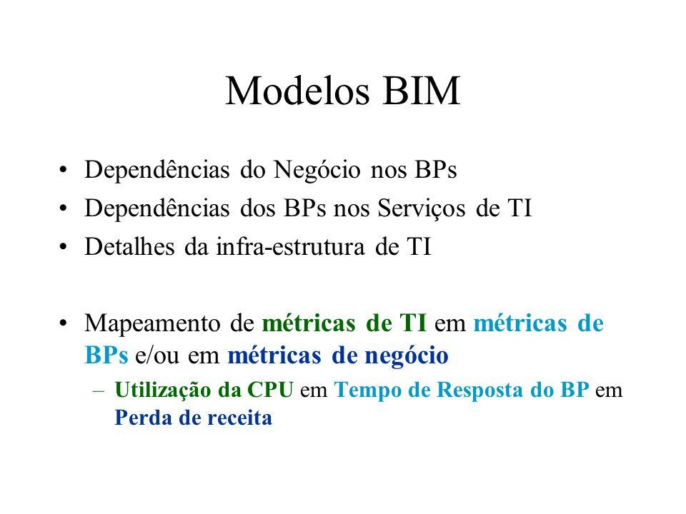 Modelos BIM Dependências do Negócio nos BPs Dependências dos BPs nos Serviços de TI Detalhes da infra-estrutura de TI Mapeamento de métricas de TI em