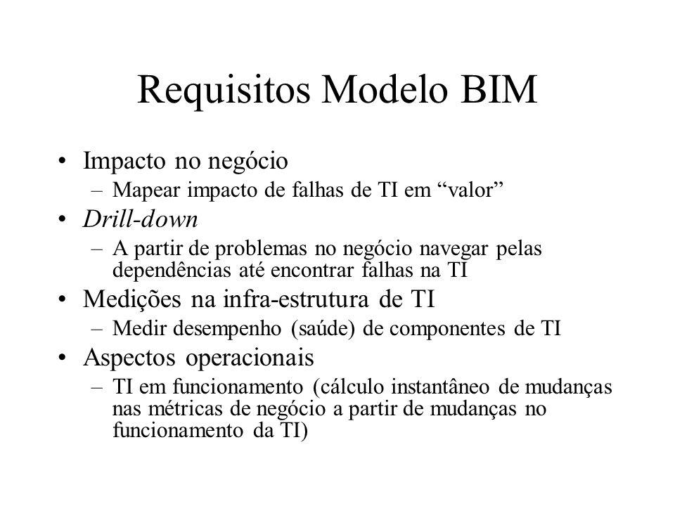 Requisitos Modelo BIM Impacto no negócio –Mapear impacto de falhas de TI em valor Drill-down –A partir de problemas no negócio navegar pelas dependênc