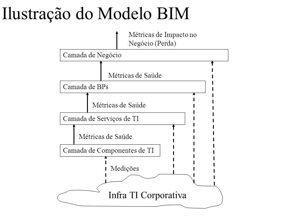 Ilustração do Modelo BIM Infra TI Corporativa Camada de Componentes de TI Camada de Serviços de TI Camada de BPs Camada de Negócio Métricas de Impacto
