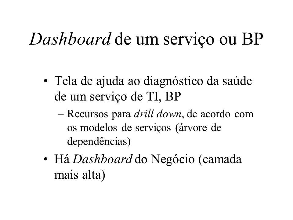 Dashboard de um serviço ou BP Tela de ajuda ao diagnóstico da saúde de um serviço de TI, BP –Recursos para drill down, de acordo com os modelos de ser