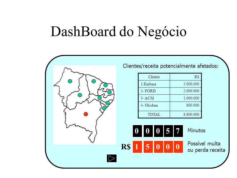 DashBoard do Negócio 00057 Minutos Clientes/receita potencialmente afetados: ClienteR$ 1-Embasa5.000.000 2- FORD2.000.000 3- ACM1.000.000 4- Olodum800