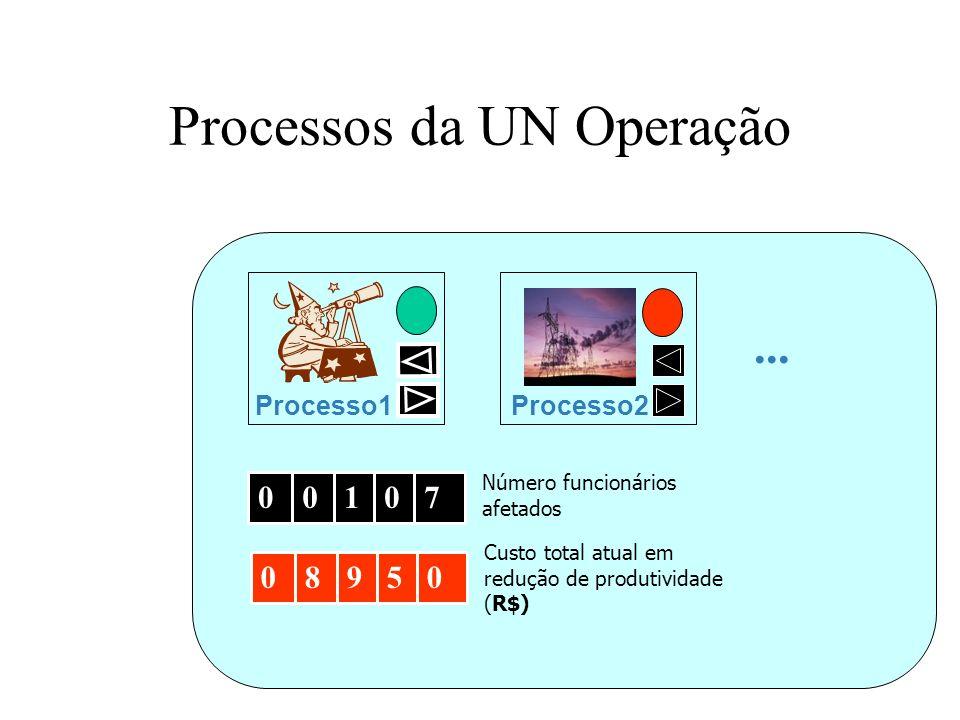Processos da UN Operação... Processo2 Processo1 00107 Número funcionários afetados 08950 Custo total atual em redução de produtividade (R$)