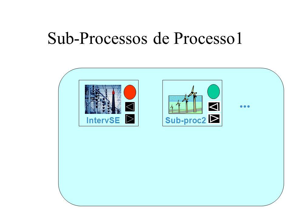 Sub-Processos de Processo1... Sub-proc2 IntervSE