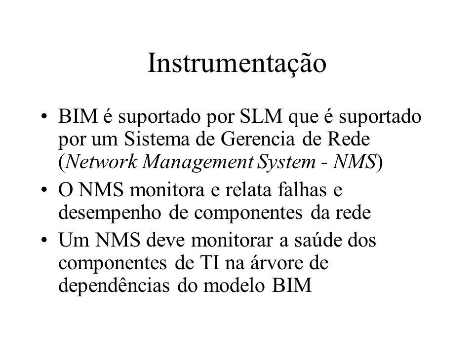 Instrumentação BIM é suportado por SLM que é suportado por um Sistema de Gerencia de Rede (Network Management System - NMS) O NMS monitora e relata fa