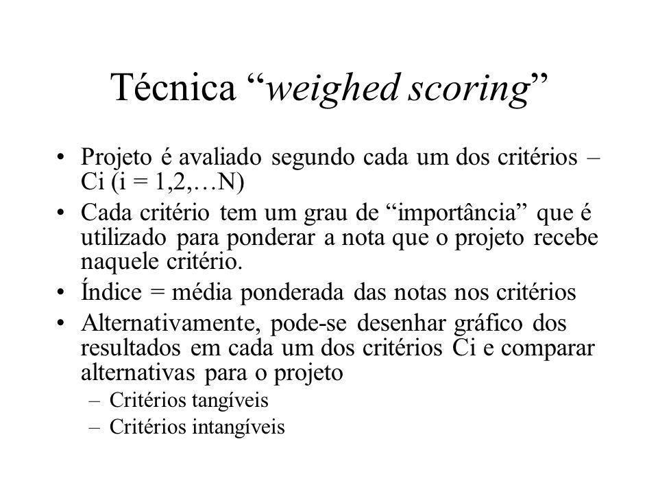 Técnica weighed scoring Projeto é avaliado segundo cada um dos critérios – Ci (i = 1,2,…N) Cada critério tem um grau de importância que é utilizado pa