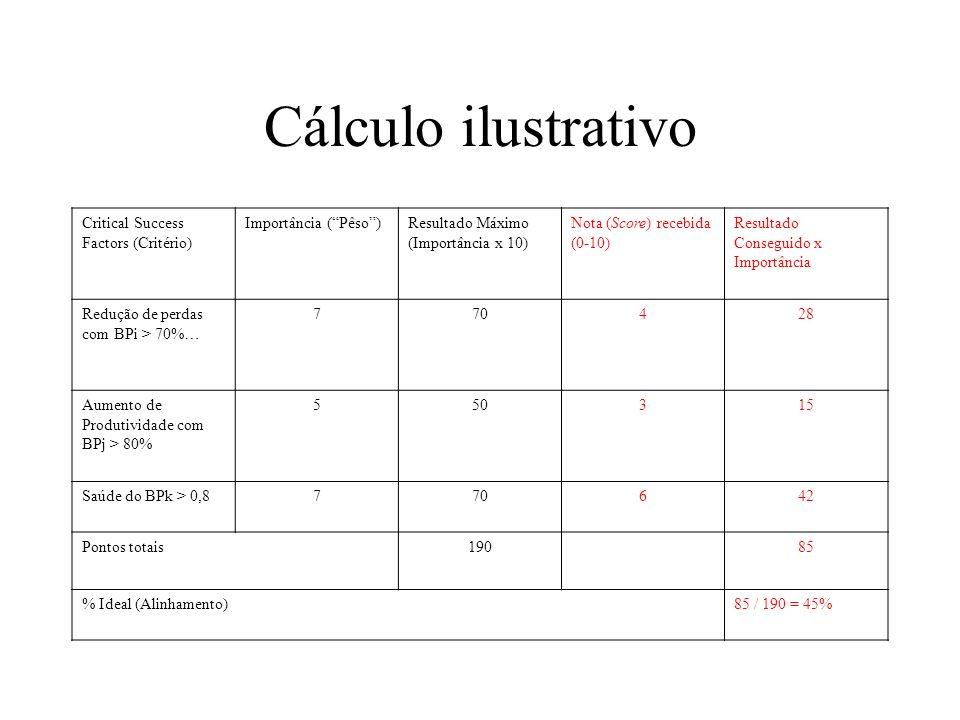 Cálculo ilustrativo Critical Success Factors (Critério) Importância (Pêso)Resultado Máximo (Importância x 10) Nota (Score) recebida (0-10) Resultado C
