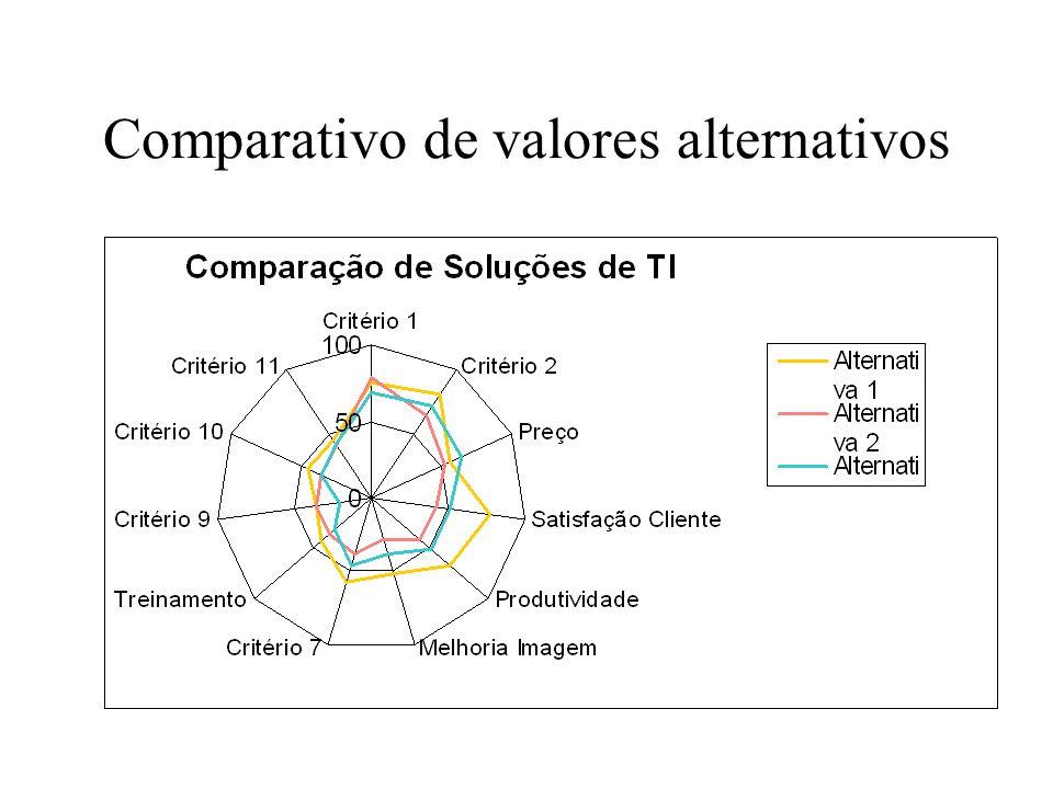 Comparativo de valores alternativos