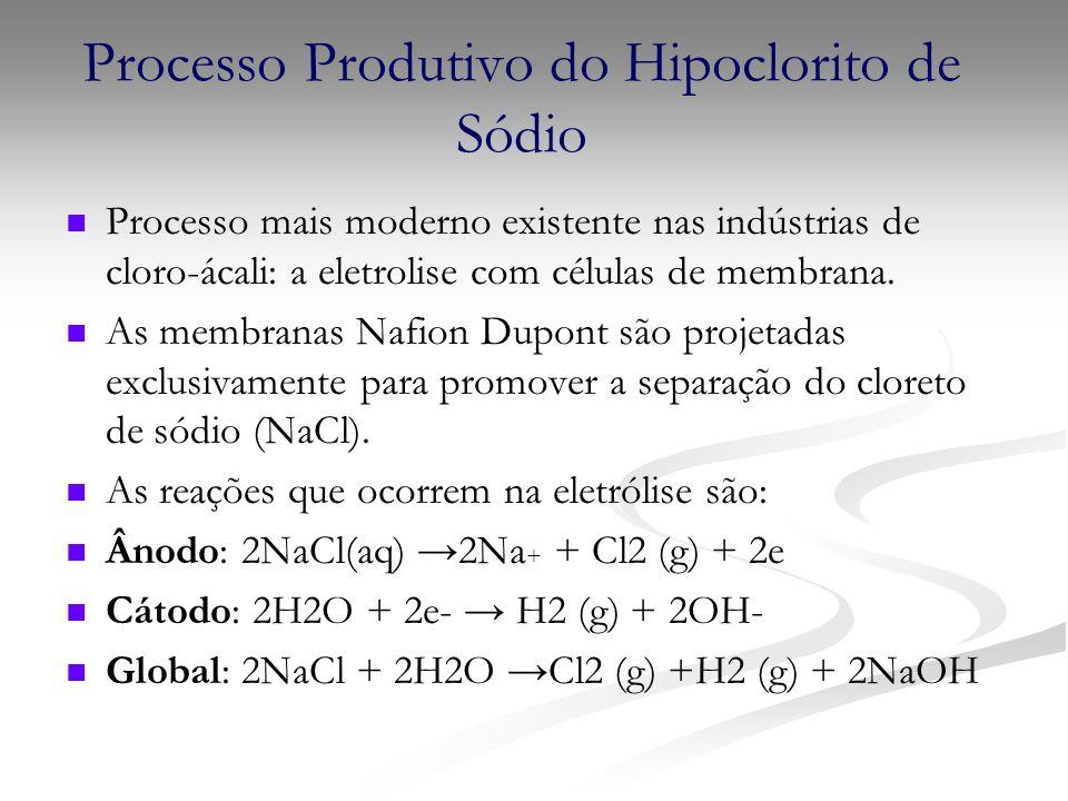 Processo Produtivo do Hipoclorito de Sódio Processo mais moderno existente nas indústrias de cloro-ácali: a eletrolise com células de membrana. As mem