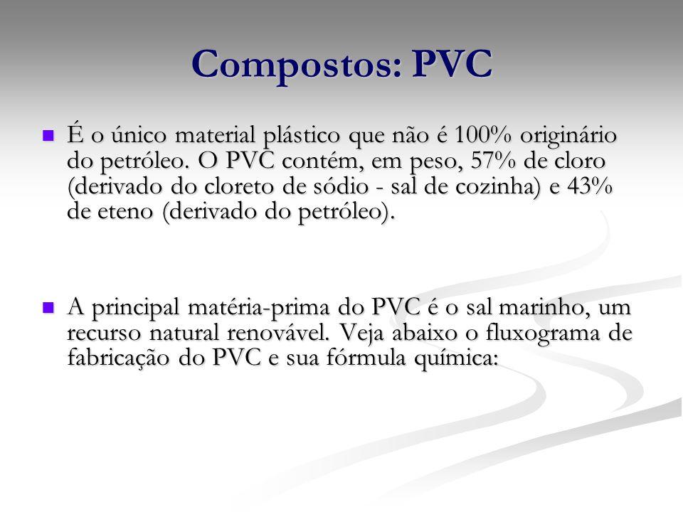Compostos: PVC É o único material plástico que não é 100% originário do petróleo. O PVC contém, em peso, 57% de cloro (derivado do cloreto de sódio -