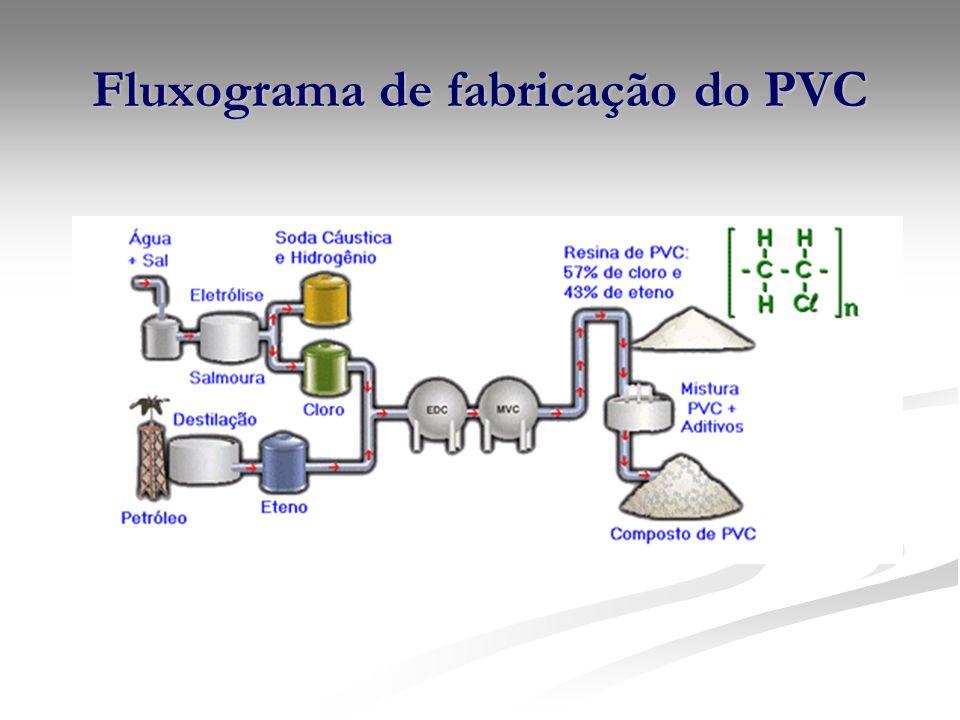 Fluxograma de fabricação do PVC
