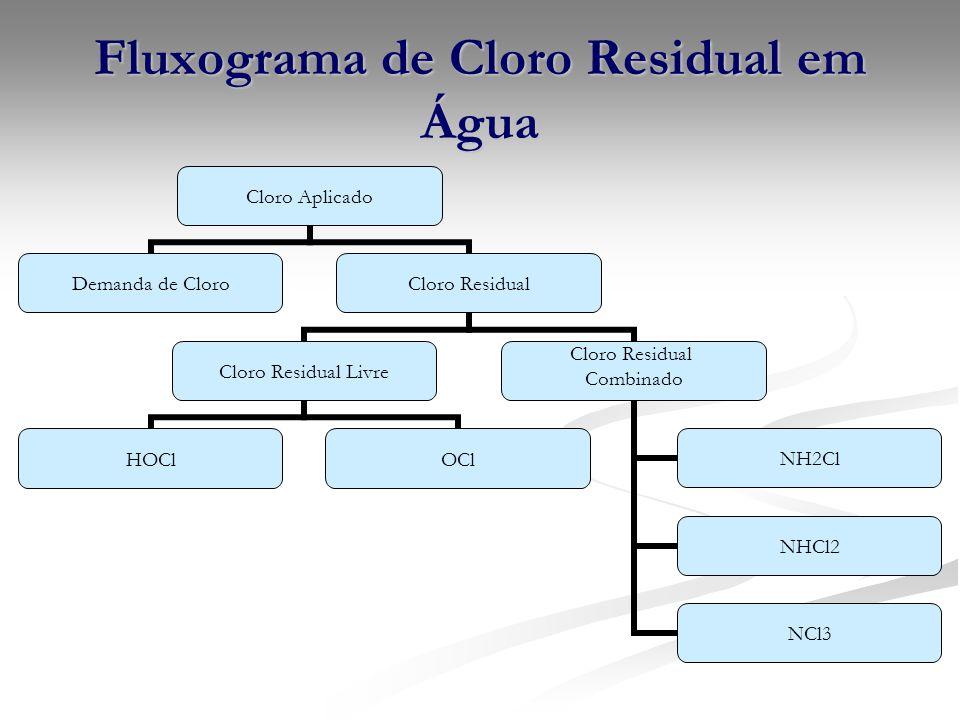 Fluxograma de Cloro Residual em Água Cloro Aplicado Demanda de CloroCloro Residual Cloro Residual Livre HOClOCl Cloro Residual Combinado NH2Cl NHCl2 N